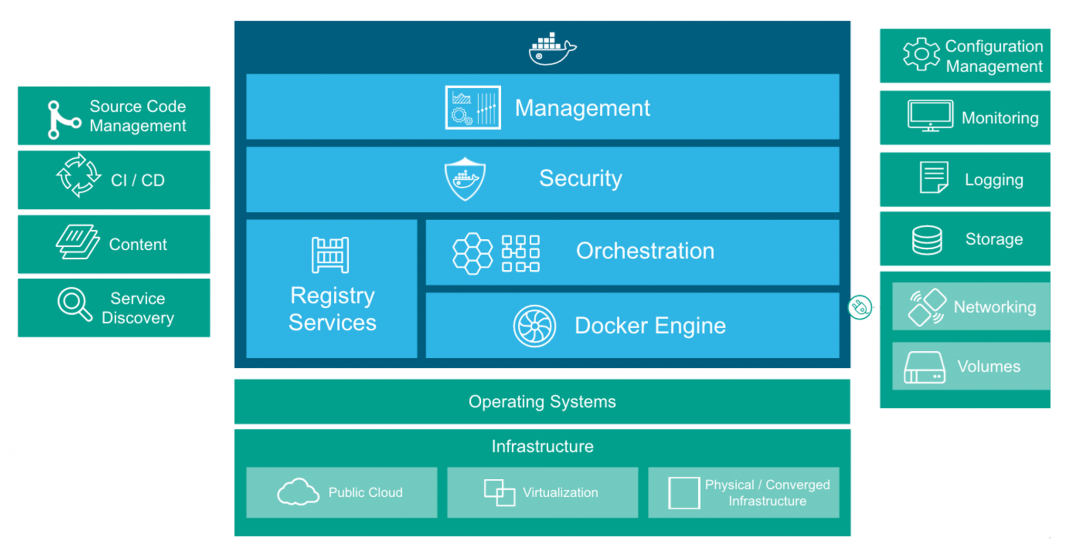 Exploring Docker Datacenter – Part 1 – Universal Control
