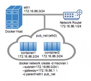 What's New in Docker 1 12 – Part 2 | BoxBoat