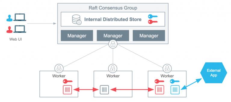 Secure Your Enterprise Software With Docker Datacenter   BoxBoat