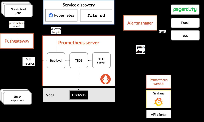 https://boxboat.com/2019/08/08/monitoring-kubernetes-with-prometheus/prometheus-architecture.png